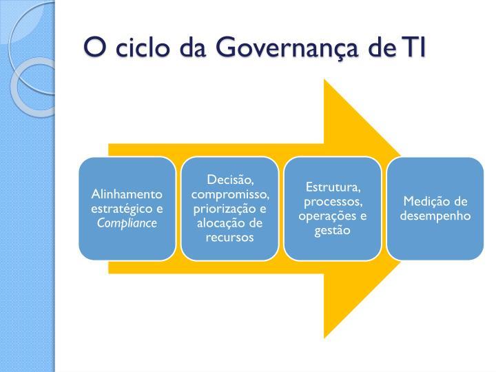 O ciclo da Governança de TI