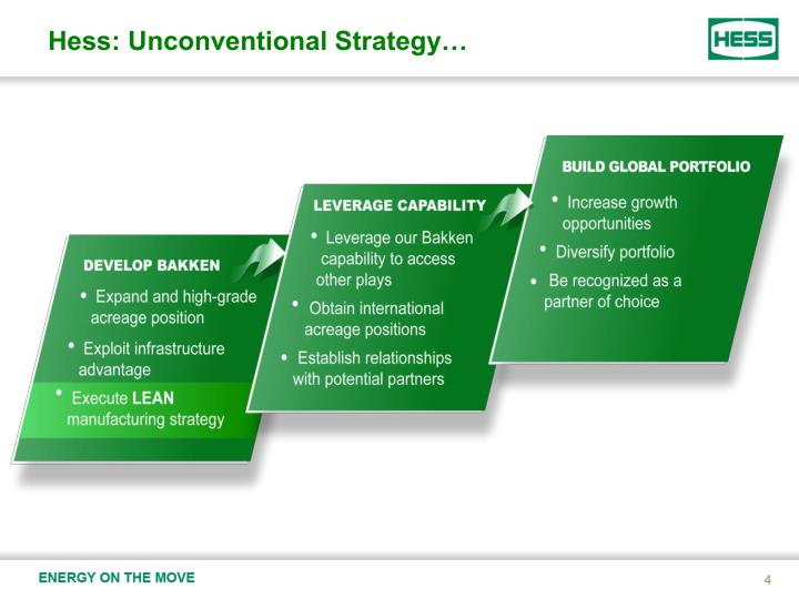 Hess: Unconventional Strategy…