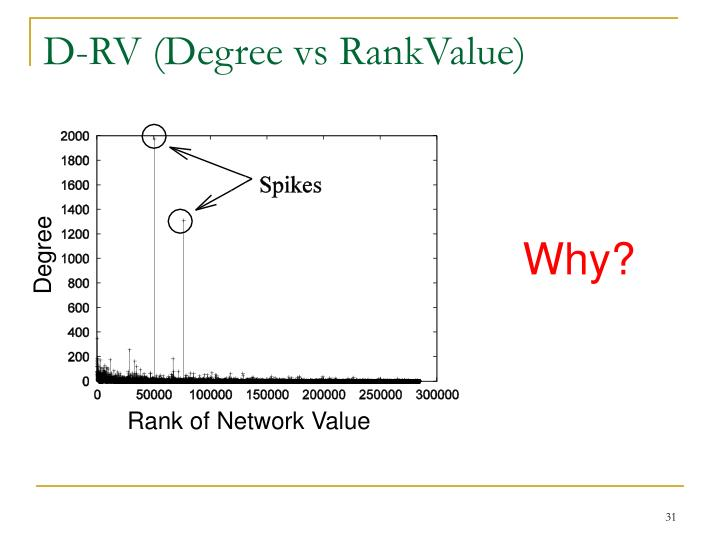 D-RV (Degree vs RankValue)