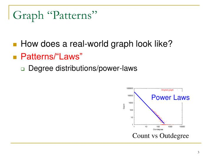 Graph patterns