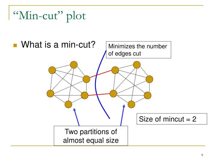 """""""Min-cut"""" plot"""