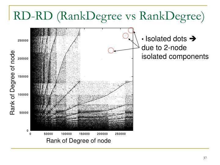 RD-RD (RankDegree vs RankDegree)