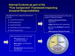 internal controls as part of the five component framework impacting actuarial responsibilities