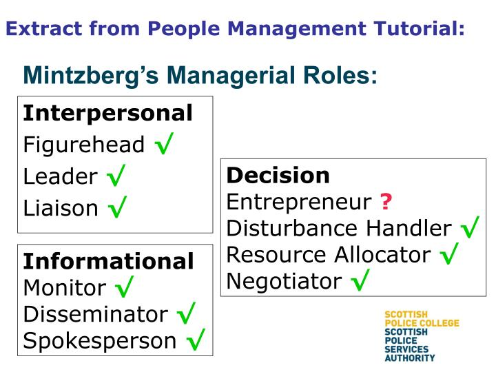 Mintzberg's Managerial Roles: