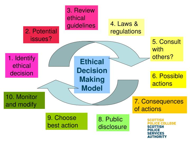 3. Review ethical guidelines