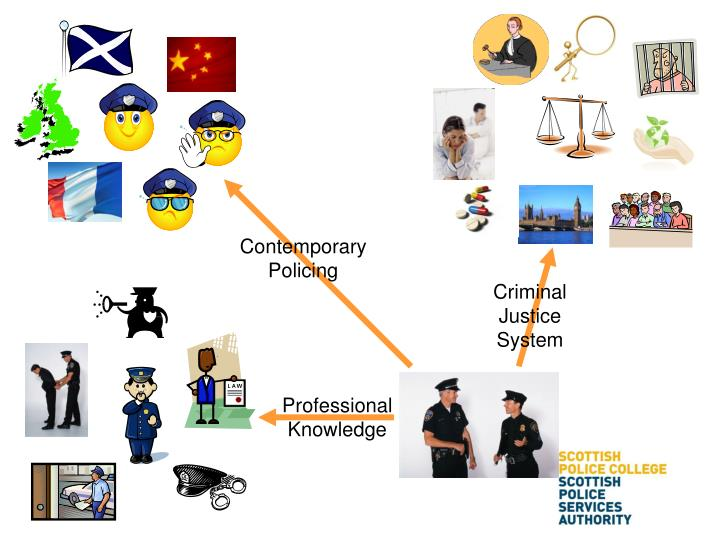 Contemporary Policing