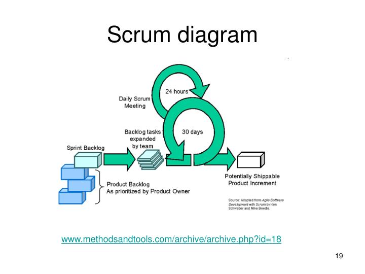 Scrum diagram