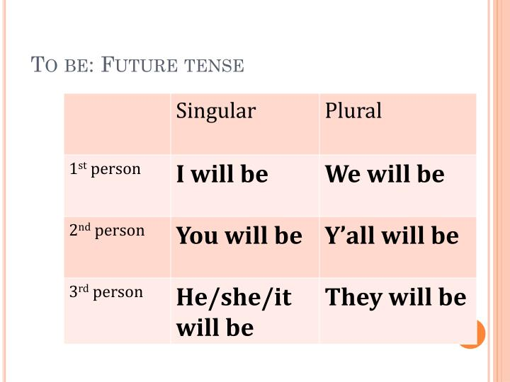 To be: Future tense