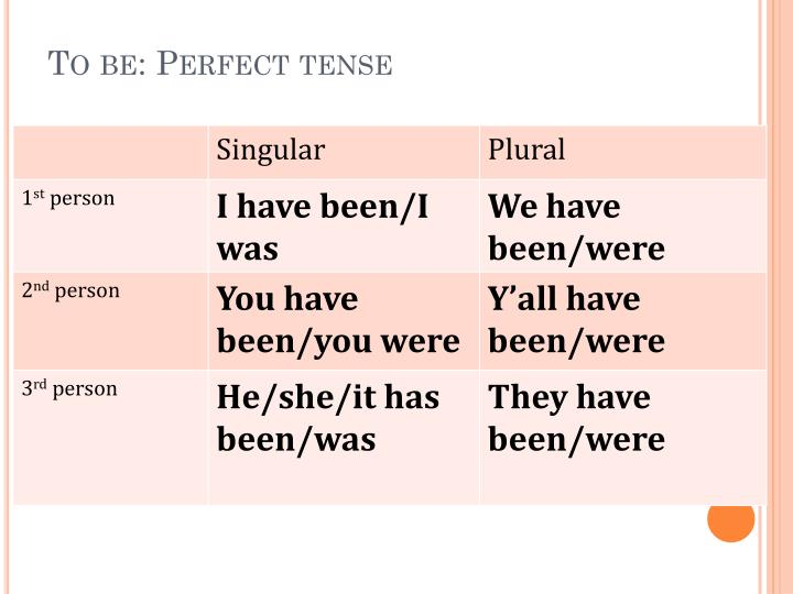 To be: Perfect tense