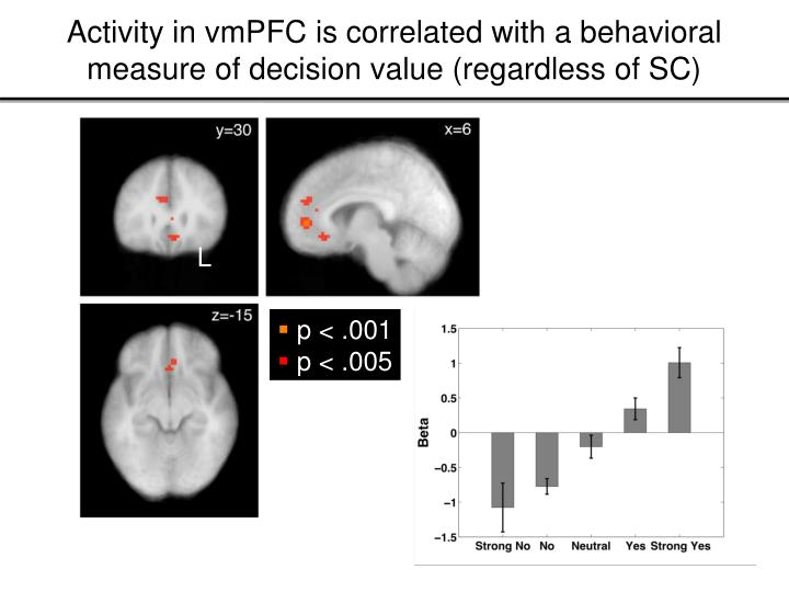 Activity in vmPFC is correlated with a behavioral measure of decision value (regardless of SC)