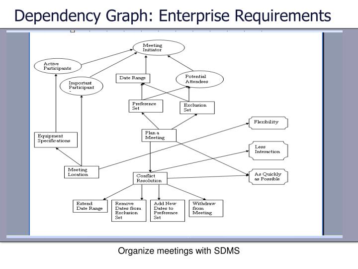 Dependency Graph: Enterprise Requirements