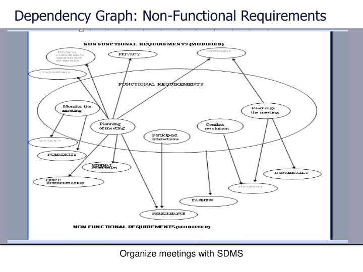 Dependency Graph: Non-Functional Requirements