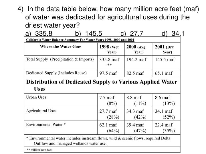 4)  In the data table below, how many million acre feet (maf) of water was dedicated for agricultural uses during the driest water year?