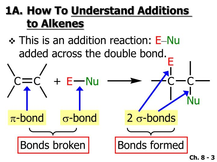 1a how to understand additions to alkenes