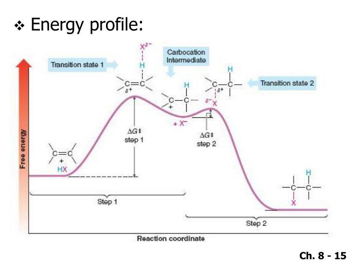 Energy profile: