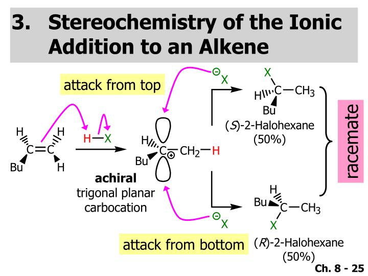 Stereochemistry of the Ionic