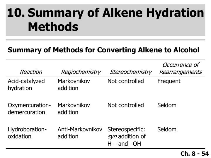 Summary of Alkene Hydration