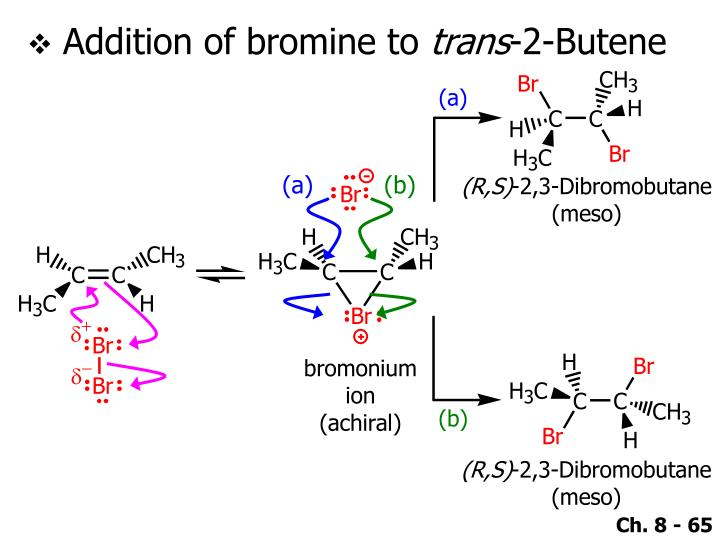 Addition of bromine to