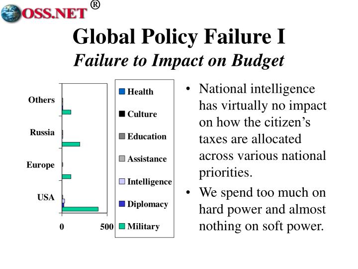 Global Policy Failure I
