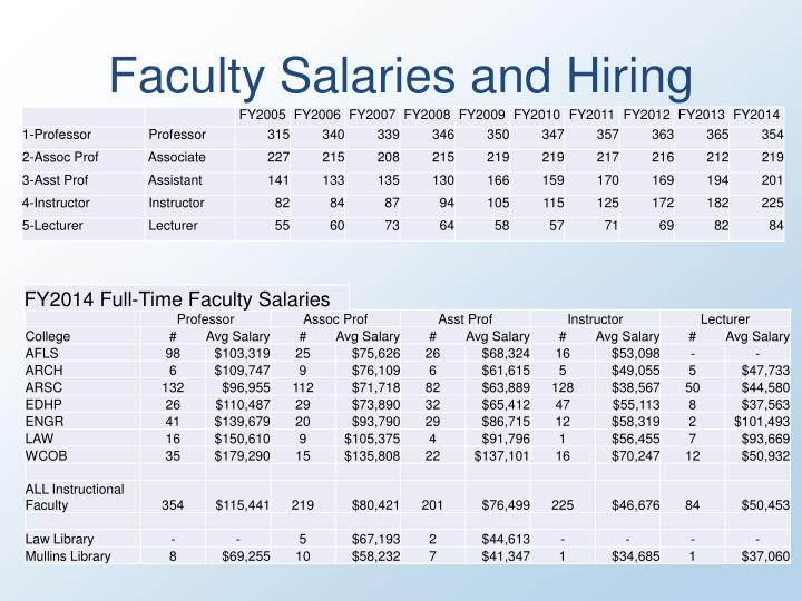 Faculty salaries and hiring1