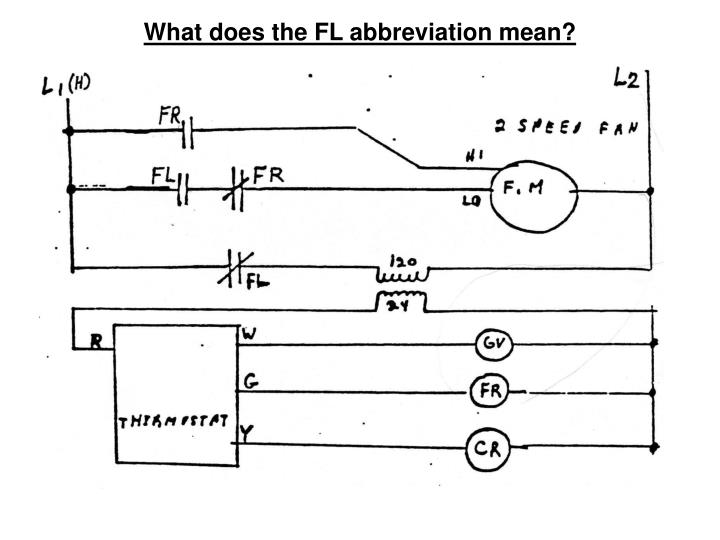 What does the FL abbreviation mean?
