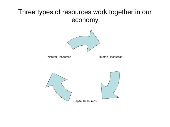 Three types of resources work together in our economy