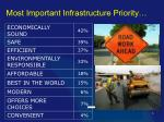 most important infrastructure priority