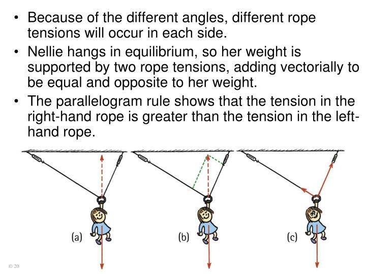 Because of the different angles, different rope tensions will occur in each side.