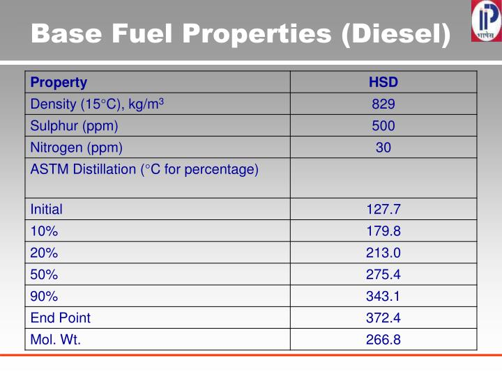 Base Fuel Properties (Diesel)