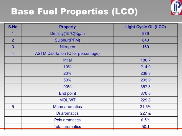 Base Fuel Properties (LCO)