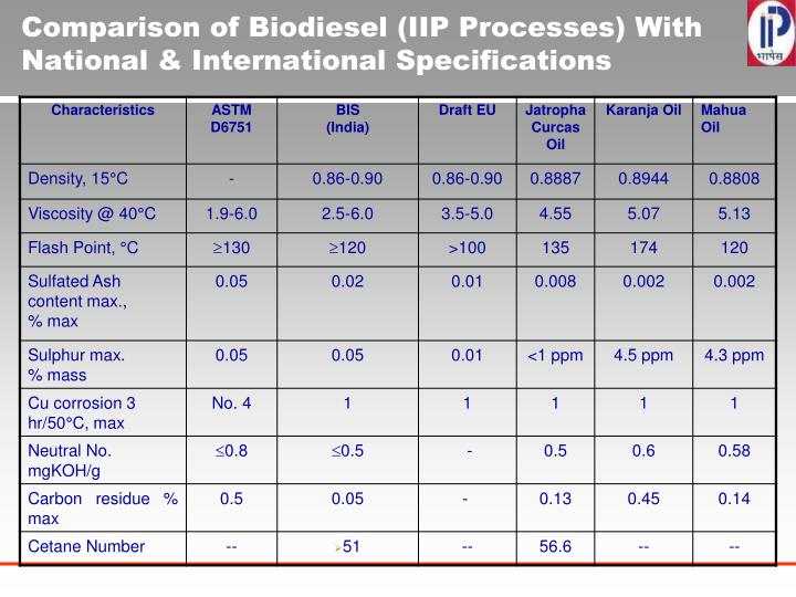 Comparison of Biodiesel (IIP Processes) With National & International Specifications