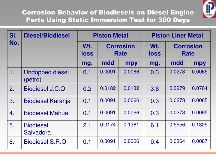 Corrosion Behavior of Biodiesels on Diesel Engine Parts Using Static Immersion Test for 300 Days