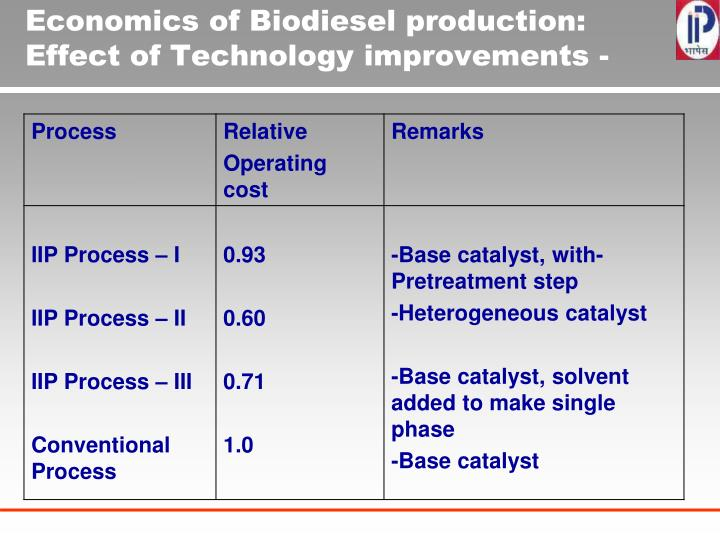 Economics of Biodiesel production: