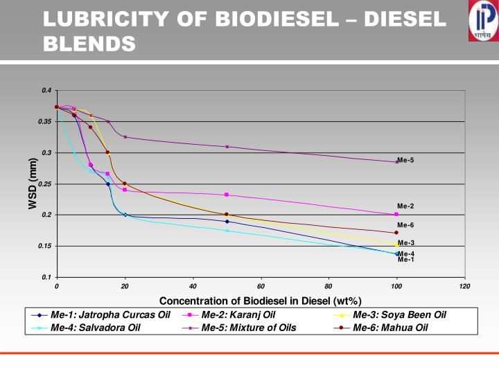 LUBRICITY OF BIODIESEL – DIESEL BLENDS