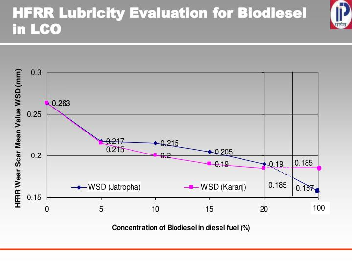 HFRR Lubricity Evaluation for Biodiesel in LCO