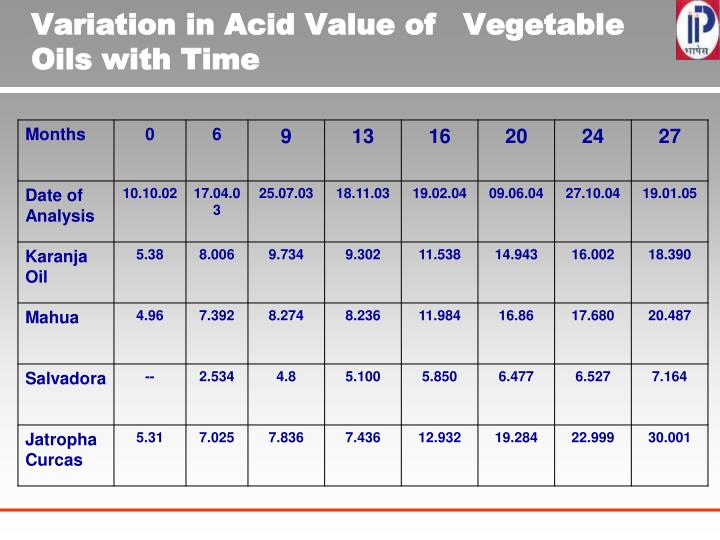 Variation in Acid Value of Vegetable Oils with Time