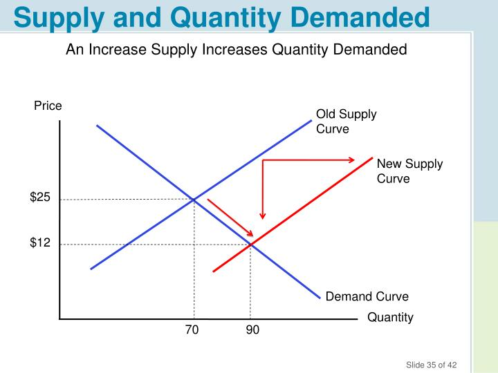 Supply and Quantity Demanded