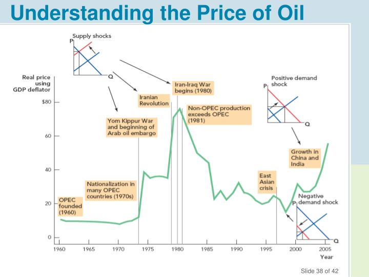 Understanding the Price of Oil