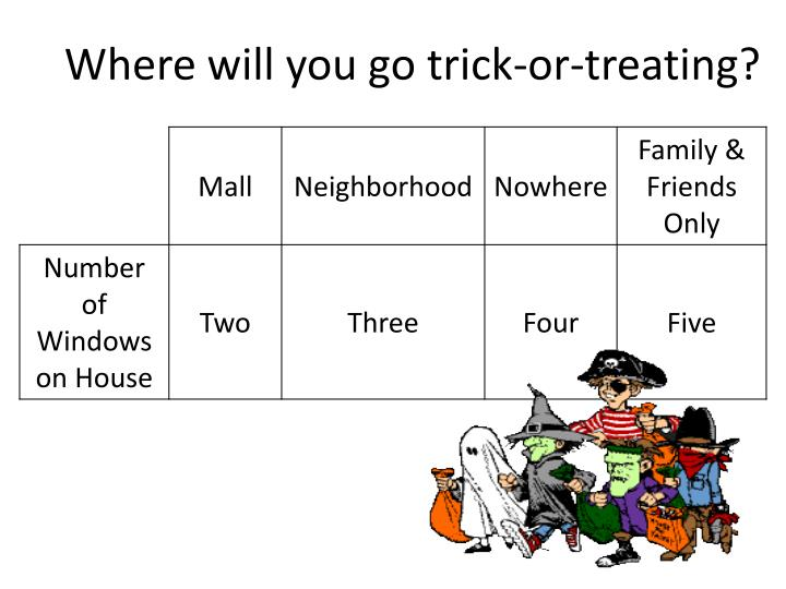 Where will you go trick-or-treating?