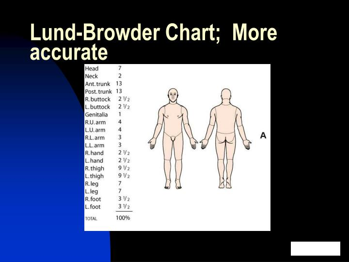 Lund-Browder Chart;  More accurate