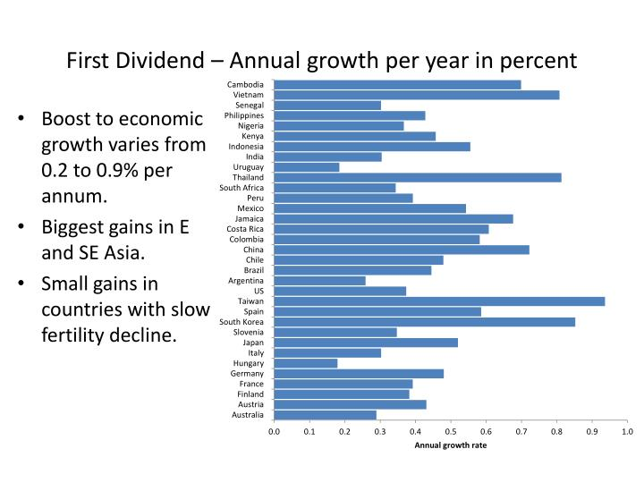 First Dividend – Annual growth per year in percent