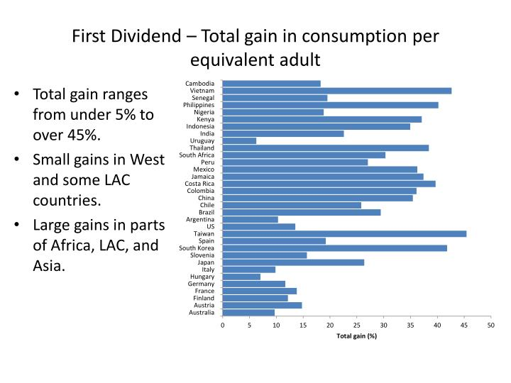 First Dividend – Total gain in consumption per equivalent adult