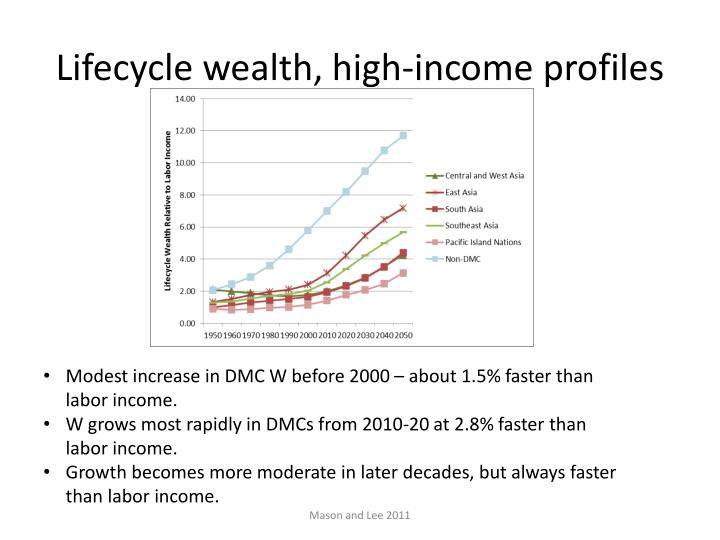 Lifecycle wealth,