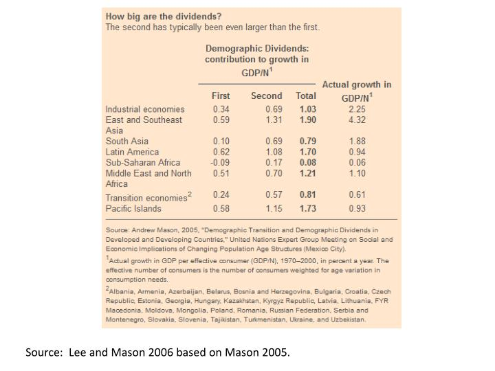 Source:  Lee and Mason 2006 based on Mason 2005.