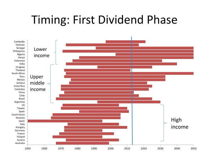 Timing: First Dividend Phase