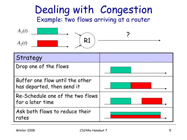 Dealing with  Congestion