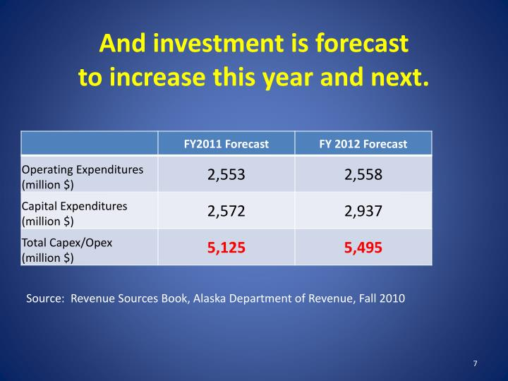 And investment is forecast