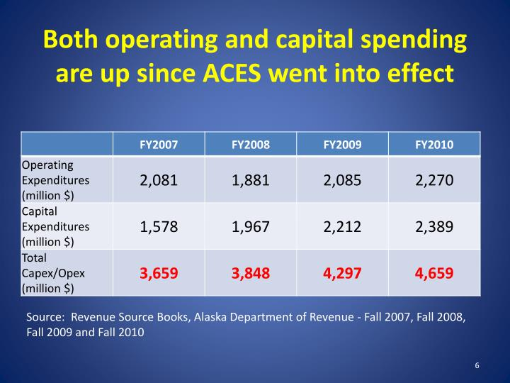 Both operating and capital spending are up since ACES went into effect