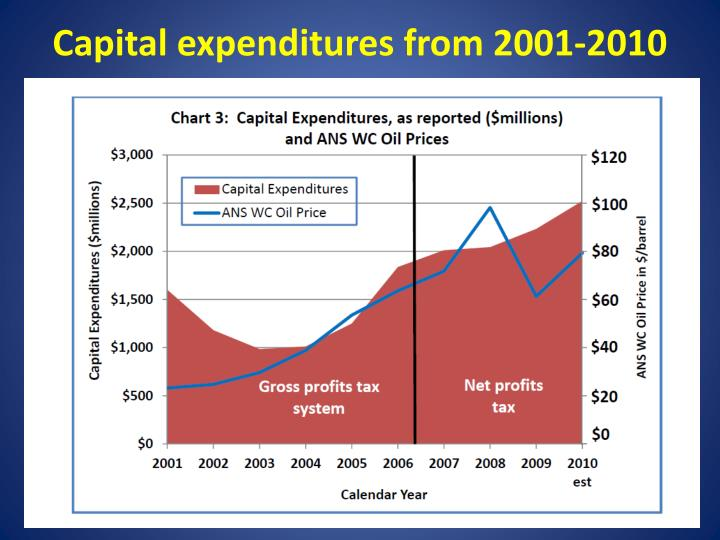Capital expenditures from 2001-2010