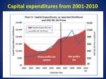 capital expenditures from 2001 2010